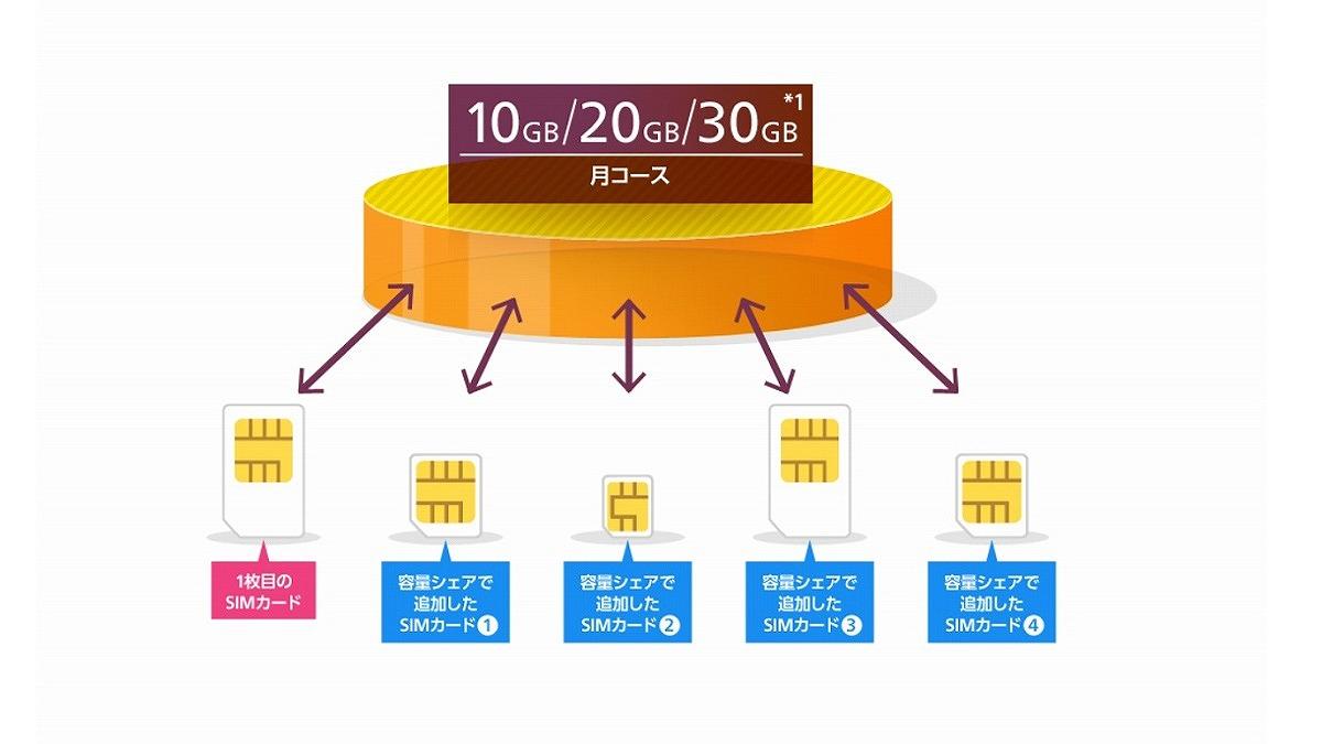 OCNモバイルONE シェア追加SIM