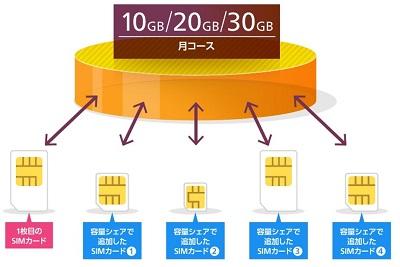 容量シェア OCN モバイル ONE