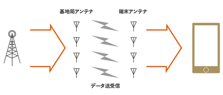 4×4 mimo しくみ