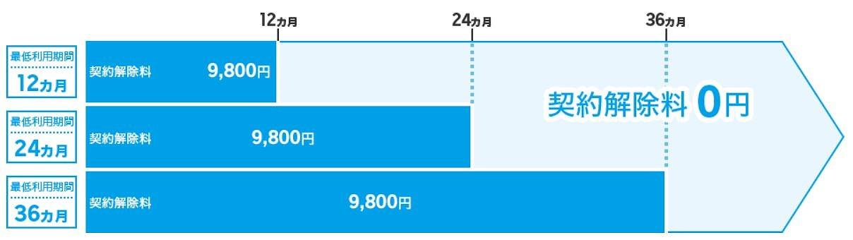 スーパーホーダイ_最低利用期間と違約金