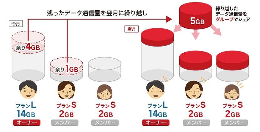 楽天モバイル_データシェア