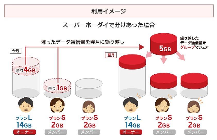楽天モバイル_データシェア11