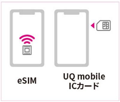 UQモバイル SIM eSIM