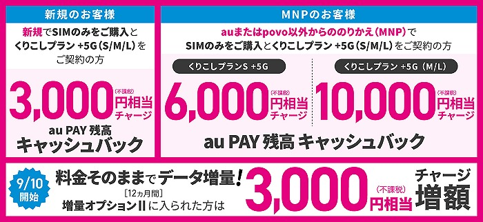 UQモバイル キャッシュバック 増額 キャンペーン