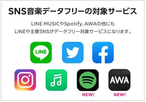 LINEモバイル SNS音楽データフリー 対象サービス